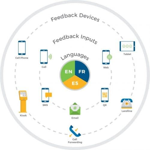 Opiniator customer feedback inputs and devices