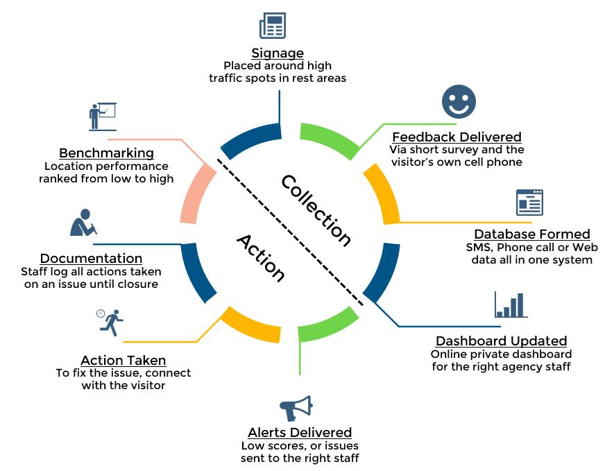 Opiniator closed loop feedback process