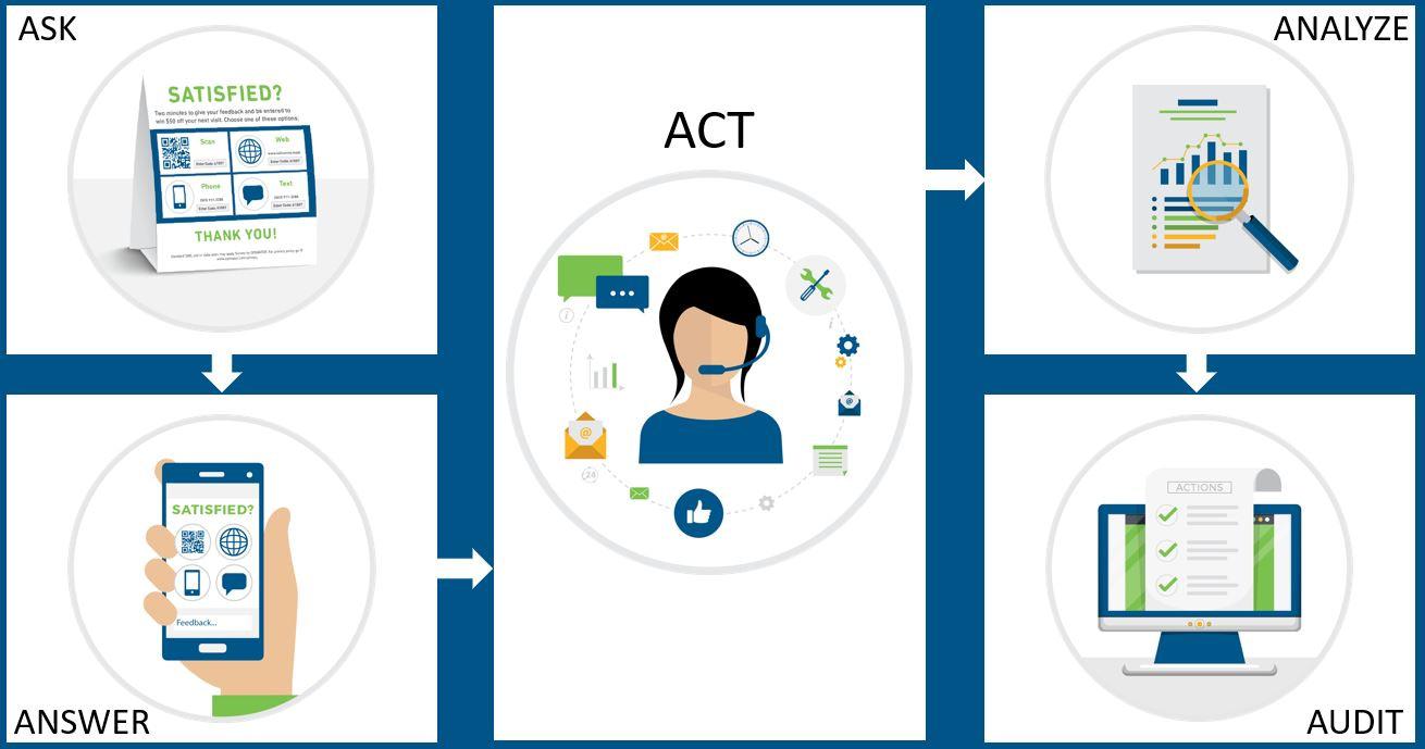 Opiniator five step feedback process