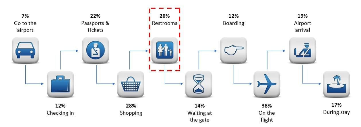 Airport Passenger Safety Touchpoints