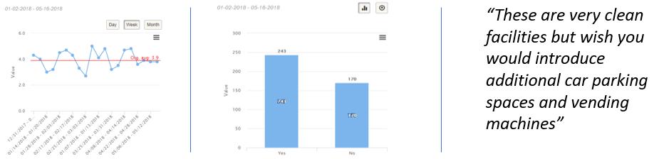 Customer feedback is shown in an online dashboard