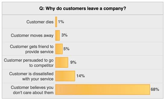 Customers Think Businesses Do Not Care