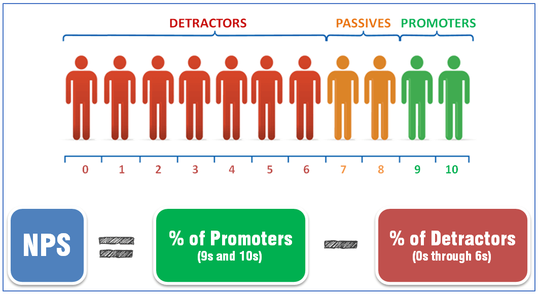 How to Calculate the Net Promoter Score