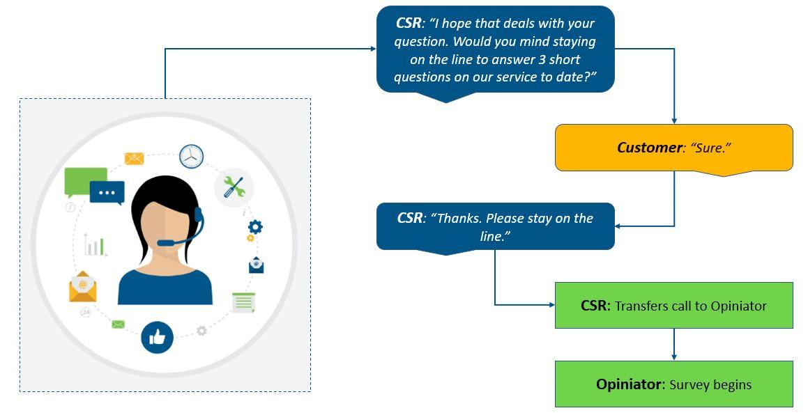 Customer support or CSR feedback process