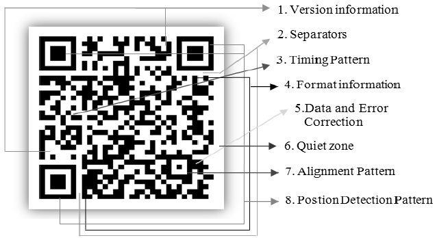 The Structure of a QR Code