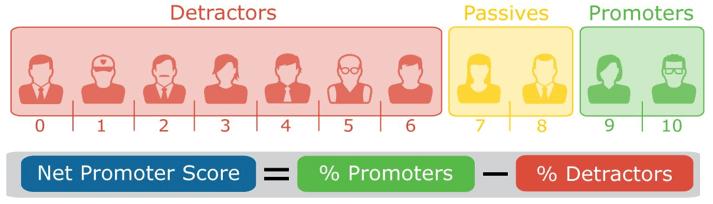 Net Promoter Score or NPS for customer feedback